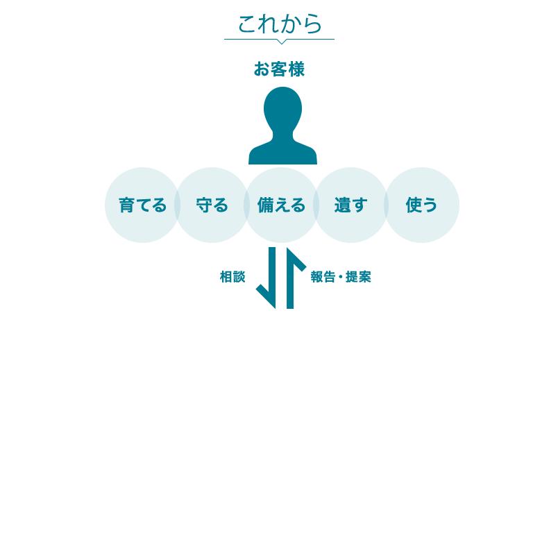 リーファスのサービス・ネットワークイメージ